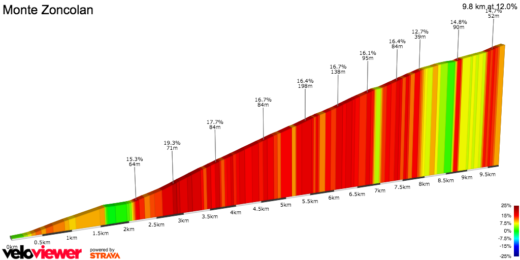 2D Elevation profile image for Monte Zoncolan. Ovaro to top