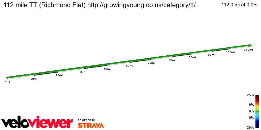 2D Elevation profile image for 112 mile TT (Richmond Flat) http://growingyoung.co.uk/category/tt/