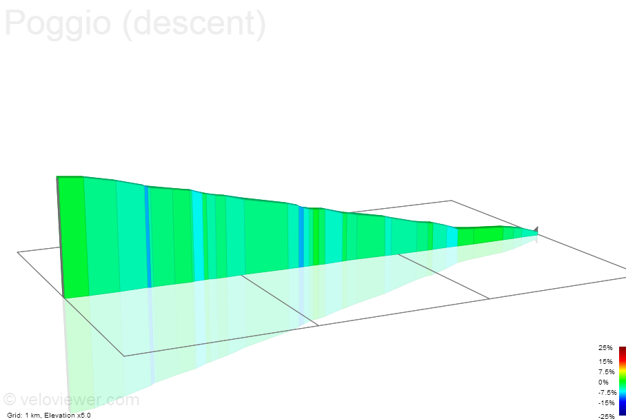 2D Elevation profile image for Poggio (descent)