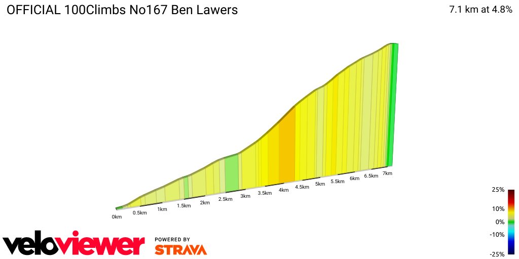 2D Elevation profile image for OFFICIAL 100Climbs No167 Ben Lawers