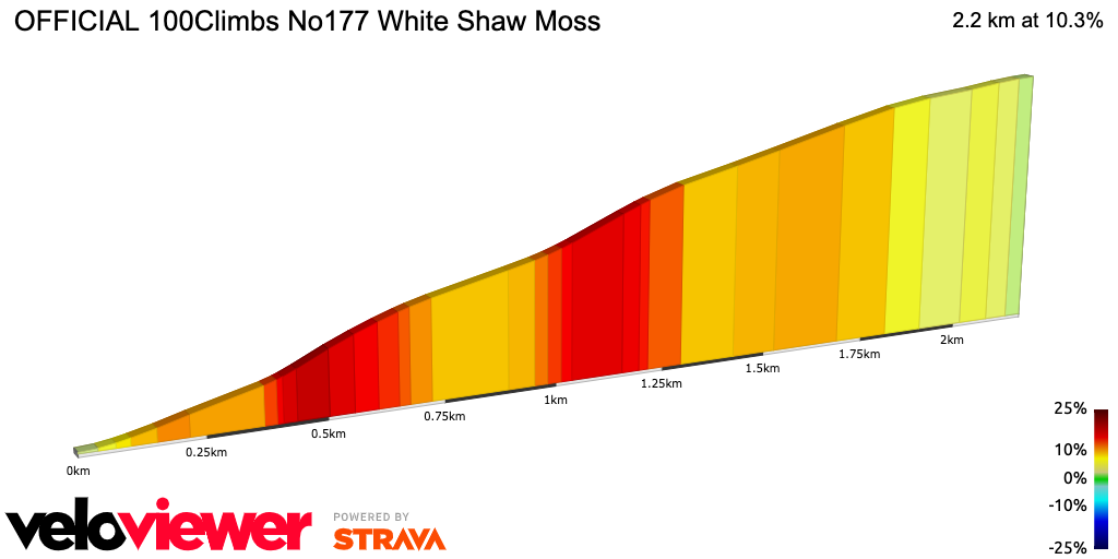 2D Elevation profile image for OFFICIAL 100Climbs No177 White Shaw Moss