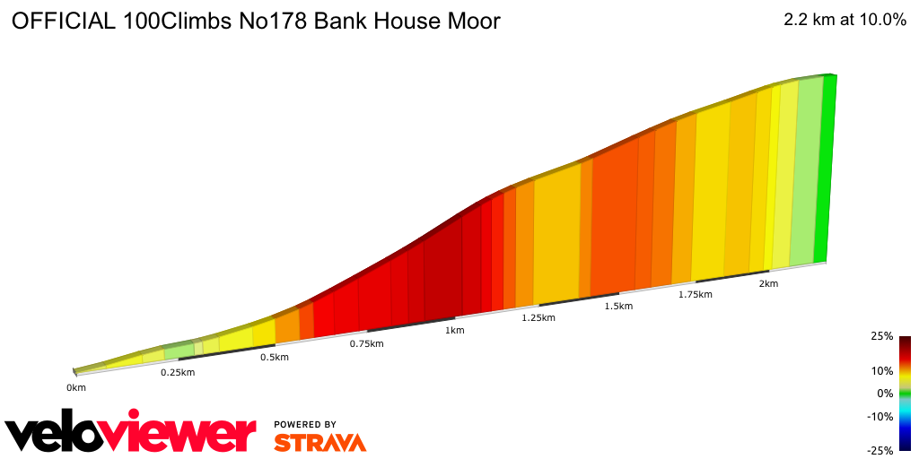 2D Elevation profile image for OFFICIAL 100Climbs No178 Bank House Moor