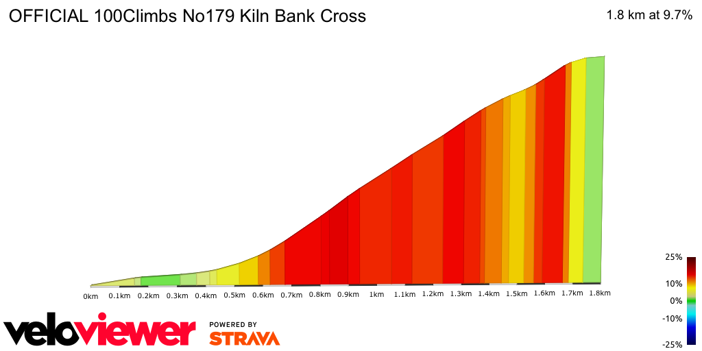 2D Elevation profile image for OFFICIAL 100Climbs No179 Kiln Bank Cross