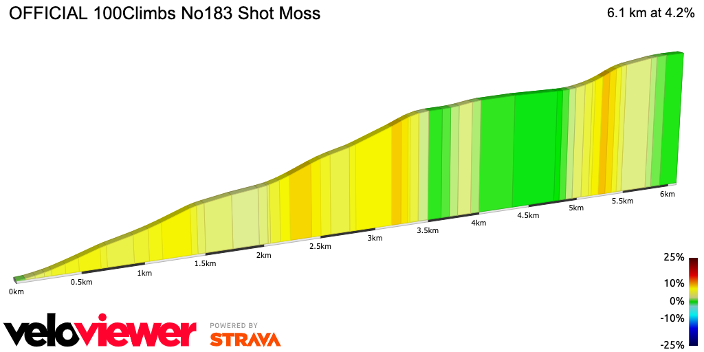 2D Elevation profile image for OFFICIAL 100Climbs No183 Shot Moss