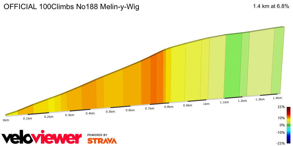 2D Elevation profile image for OFFICIAL 100Climbs No188 Melin-y-Wig