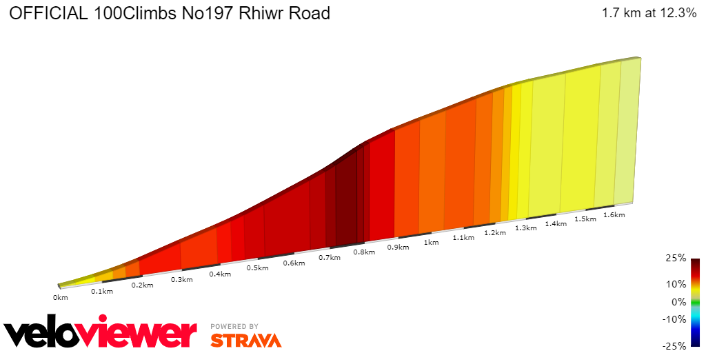 2D Elevation profile image for OFFICIAL 100Climbs No197 Rhiwr Road