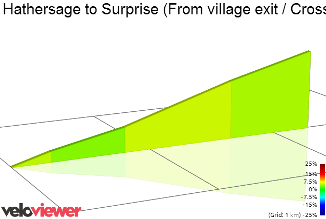 2D Elevation profile image for Hathersage to Surprise (From village exit / Crossland road)