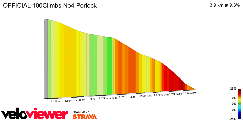 2D Elevation profile image for OFFICIAL 100Climbs No4 Porlock