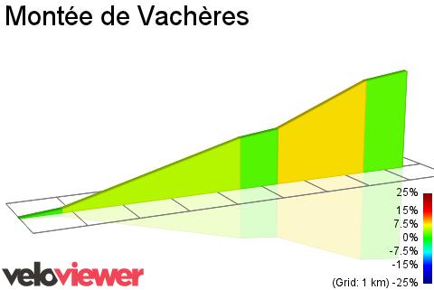 2D Elevation profile image for Montée de Vachères