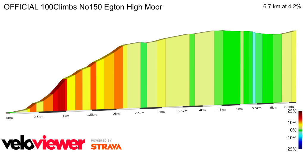 2D Elevation profile image for OFFICIAL 100Climbs No150 Egton High Moor