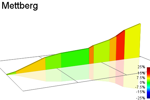 2D Elevation profile image for Mettberg