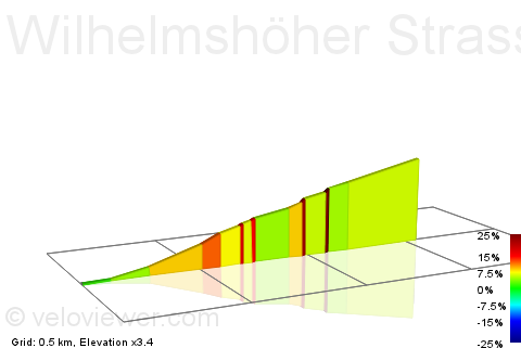 2D Elevation profile image for Wilhelmshöher Strasse