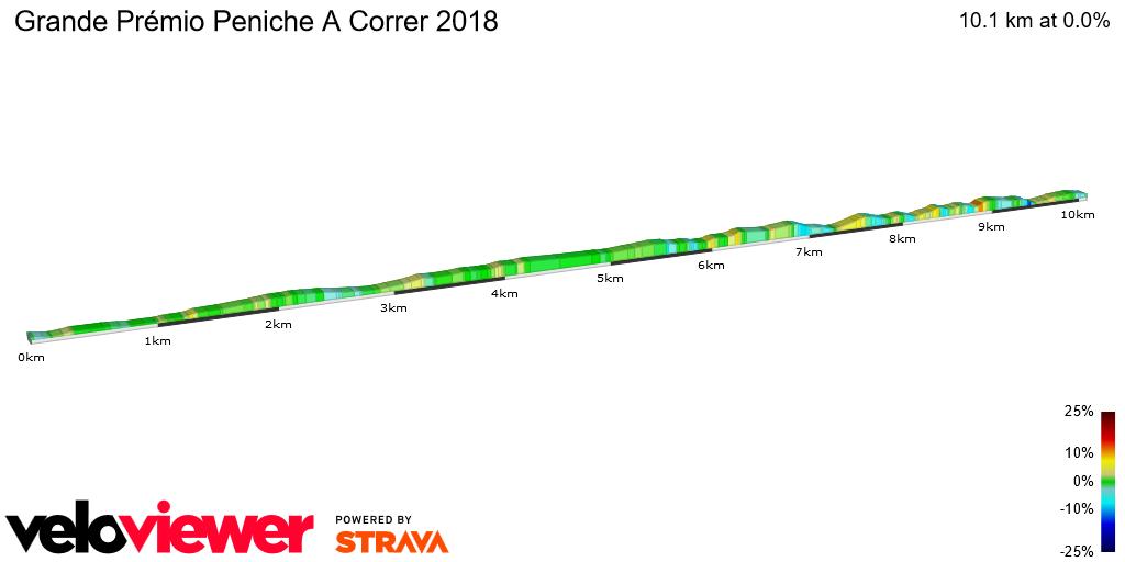 2D Elevation profile image for Grande Prémio Peniche A Correr 2018