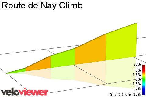 2D Elevation profile image for Route de Nay Climb