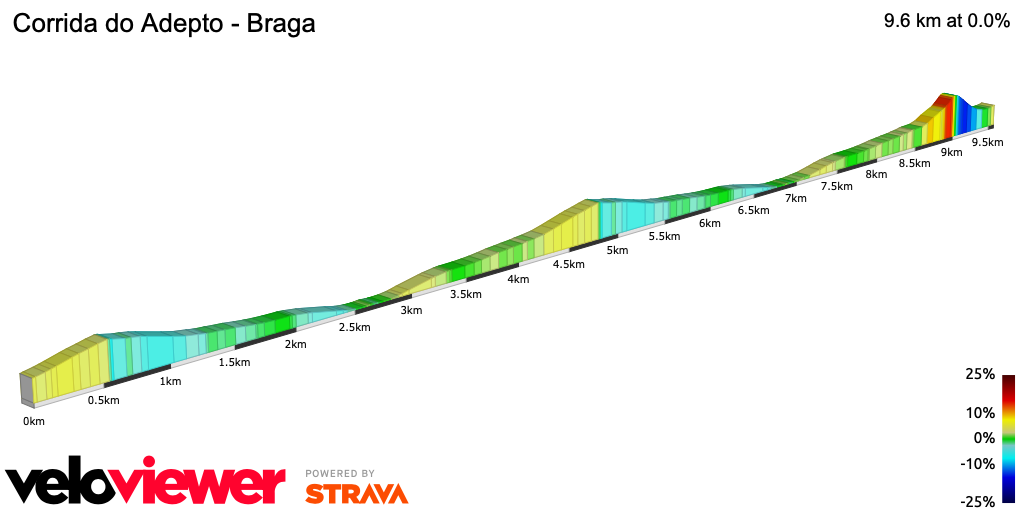 2D Elevation profile image for Corrida do Adepto - Braga