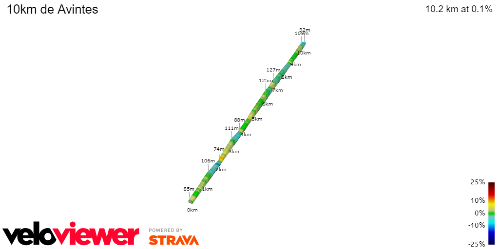 2D Elevation profile image for 10km de Avintes