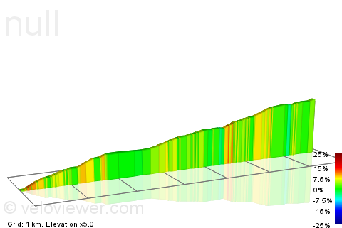 2D Elevation profile image for Abney to Gate