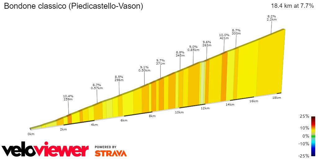 2D Elevation profile image for Bondone classico (Piedicastello-Vason)