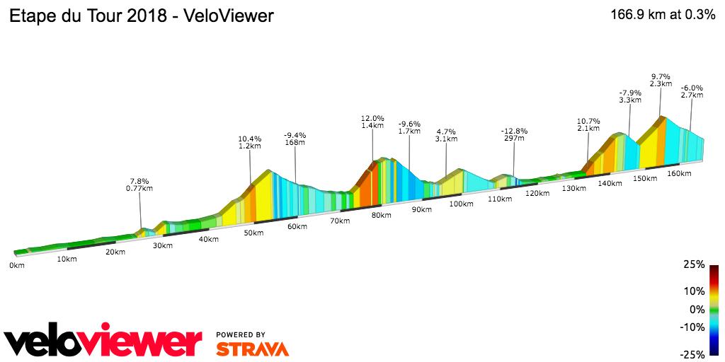 2D Elevation profile image for Etape du Tour 2018 - VeloViewer