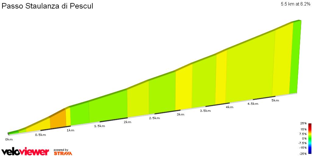 2D Elevation profile image for Passo Staulanza di Pescul