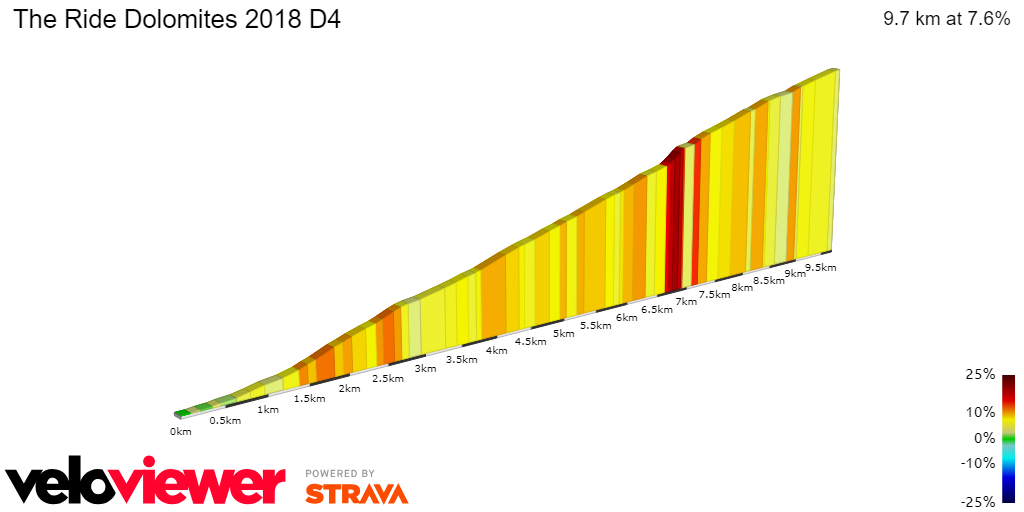 2D Elevation profile image for The Ride Dolomites 2018 D4