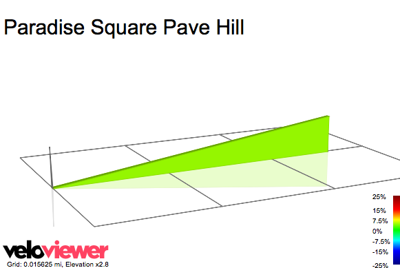 2D Elevation profile image for Paradise Square Pave Hill
