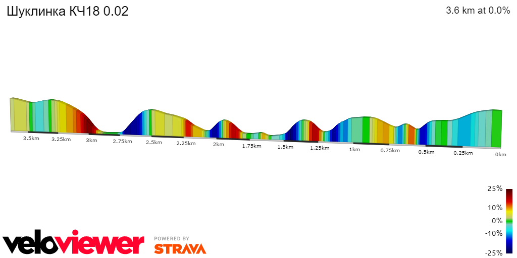 2D Elevation profile image for Шуклинка КЧ18 0.02