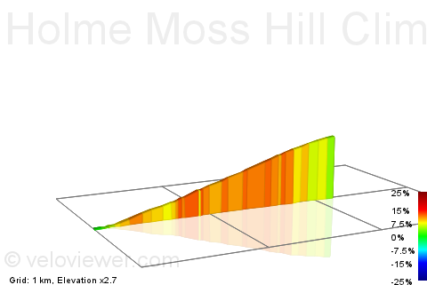2D Elevation profile image for Holme Moss Hill Climb