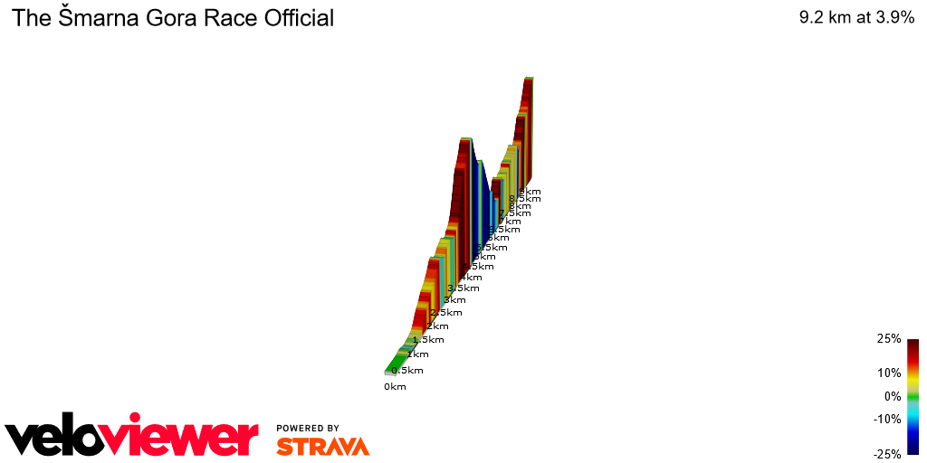 2D Elevation profile image for The Šmarna Gora Race Official