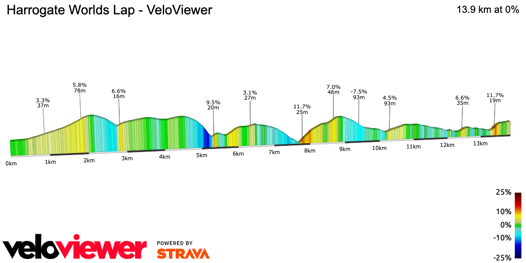2D Elevation profile image for Harrogate Worlds Lap - VeloViewer