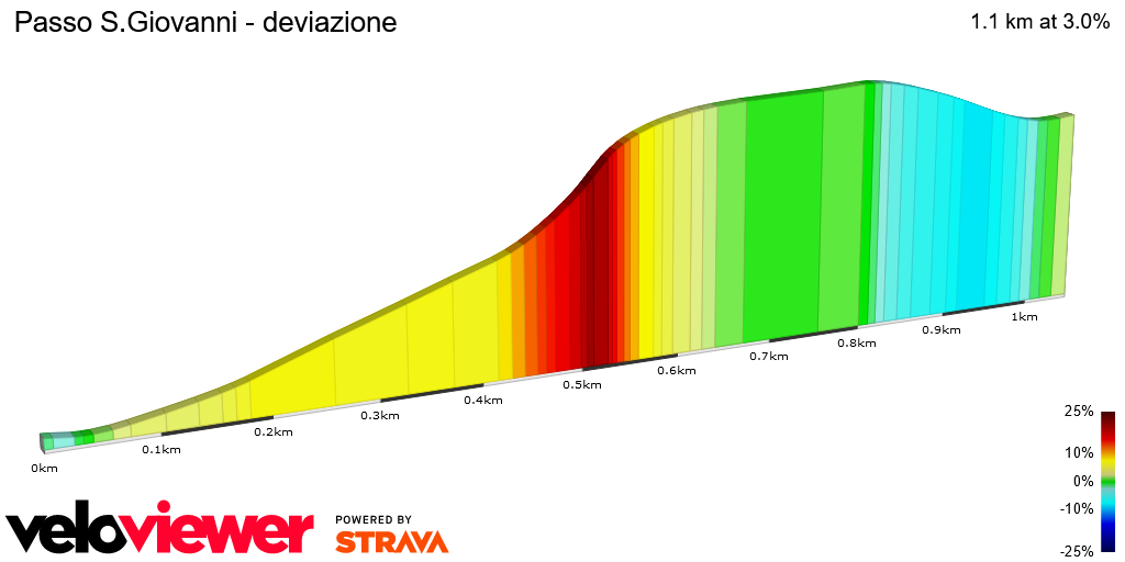 2D Elevation profile image for Passo S.Giovanni - deviazione