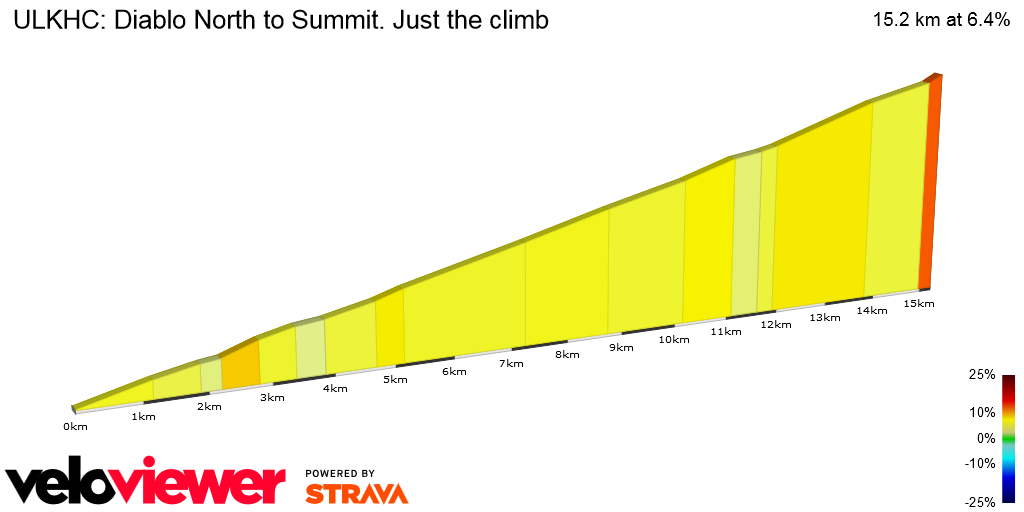 2D Elevation profile image for ULKHC: Diablo North to Summit. Just the climb