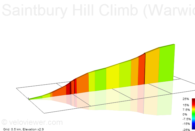 2D Elevation profile image for Saintbury Hill Climb (Warwickshire 2011)