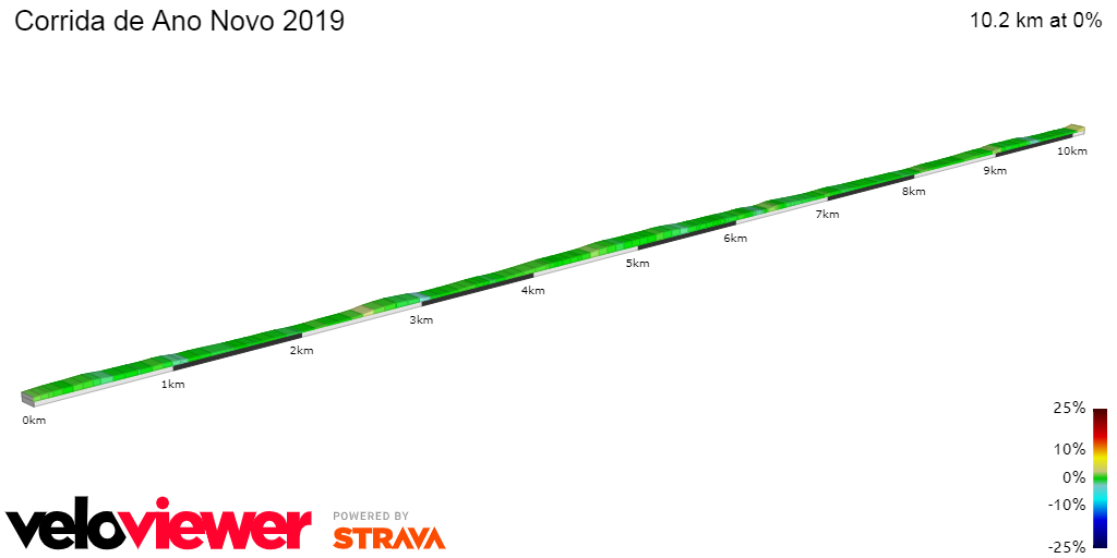 2D Elevation profile image for Corrida de Ano Novo 2019