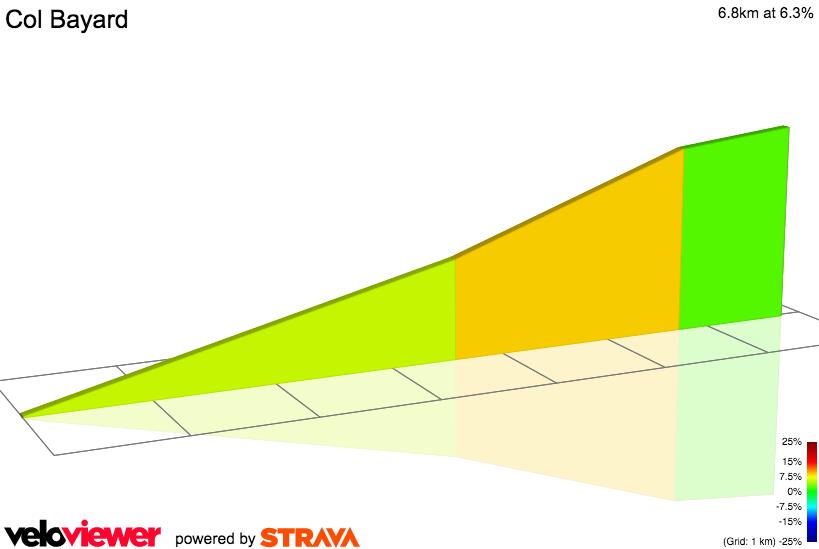 2D Elevation profile image for Col Bayard