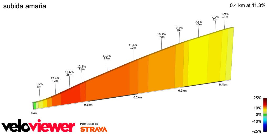 2D Elevation profile image for subida amaña