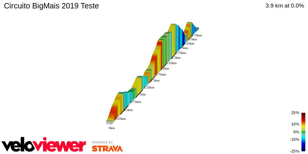 2D Elevation profile image for Circuito BigMais 2019 Teste