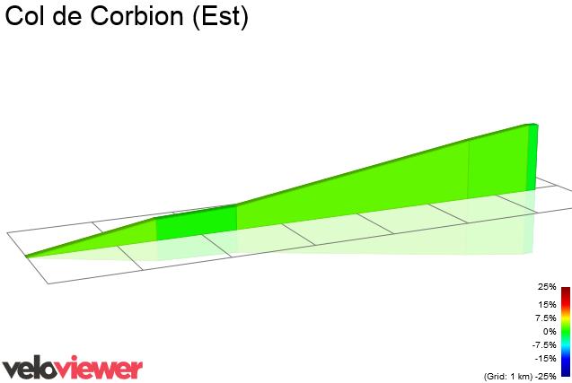 2D Elevation profile image for Col de Corbion (Est)