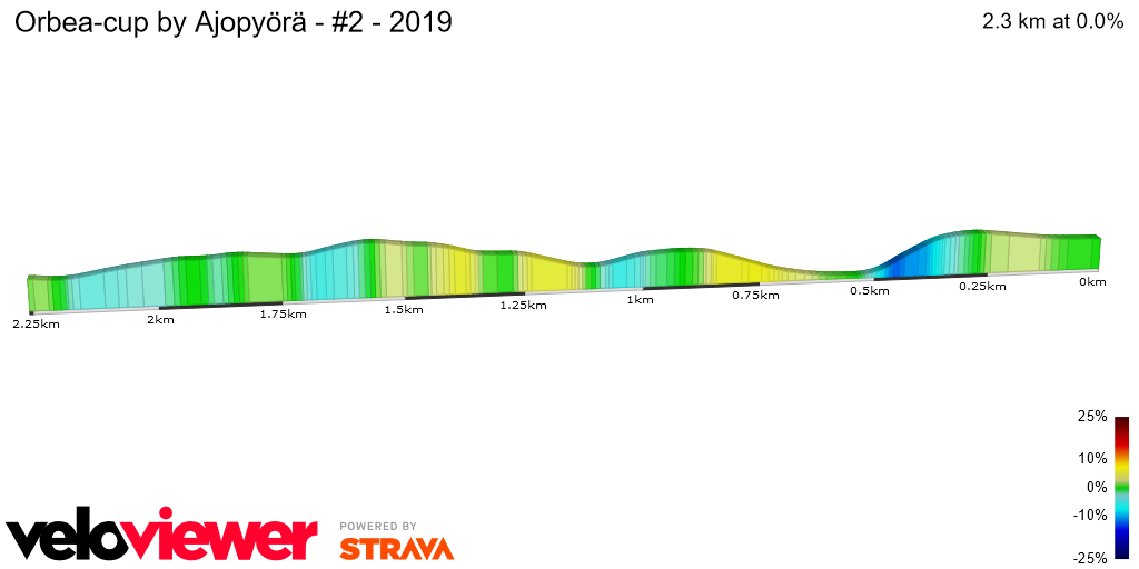 2D Elevation profile image for Orbea-cup by Ajopyörä - #2 - 2019