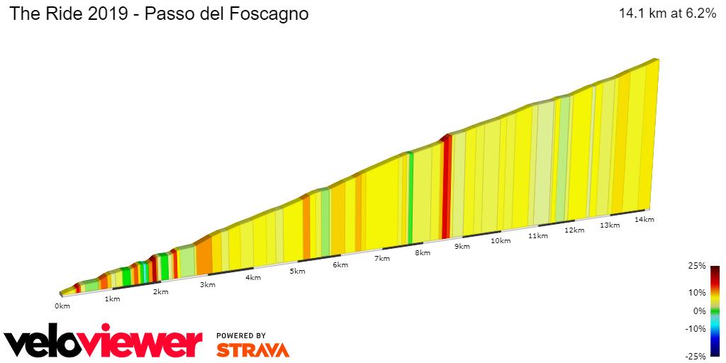 2D Elevation profile image for The Ride 2019 - Passo del Foscagno