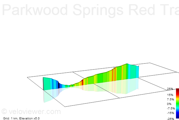 2D Elevation profile image for Parkwood Springs Red Trail
