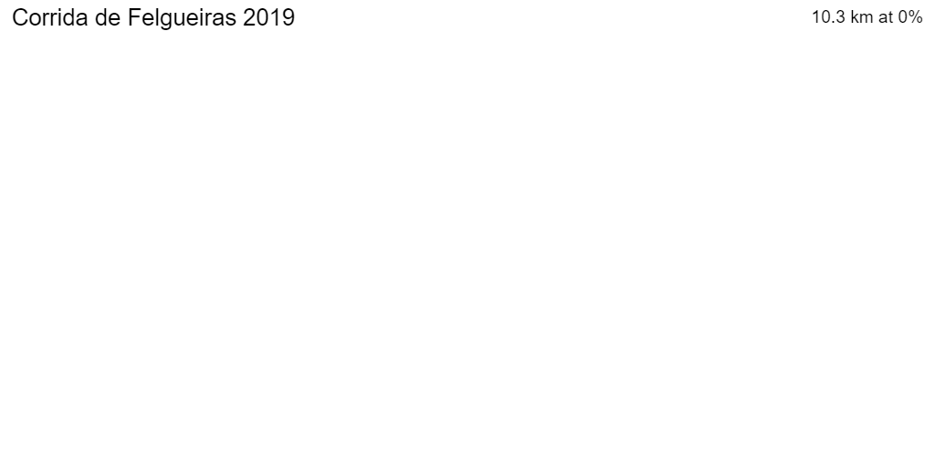2D Elevation profile image for Corrida de Felgueiras 2019