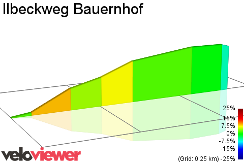 2D Elevation profile image for Ilbeckweg Bauernhof