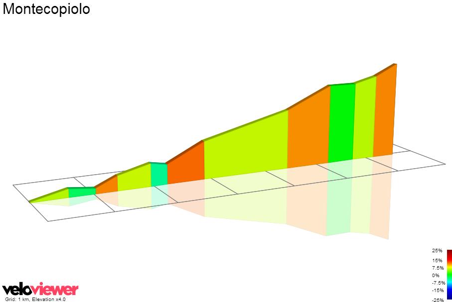 2D Elevation profile image for Eremo di Carpegna-Villagrande (PU)