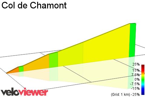2D Elevation profile image for Col de Chamont