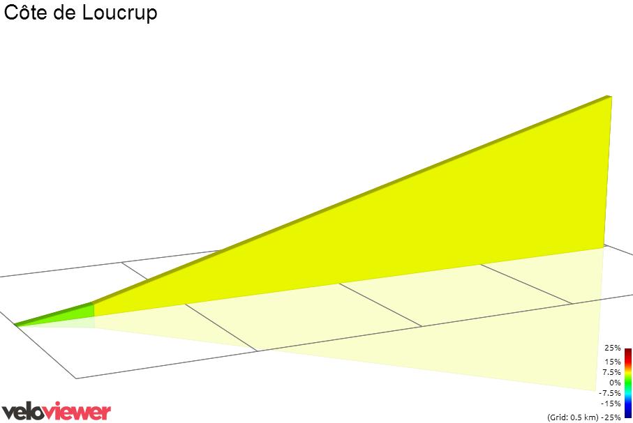2D Elevation profile image for Bosse de Loucrup