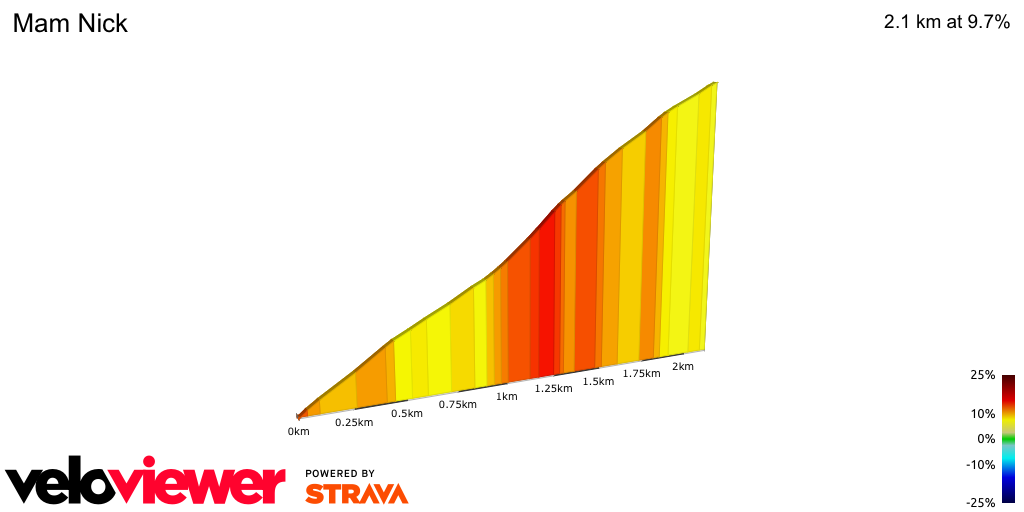 2D Elevation profile image for Mam Tor Climb