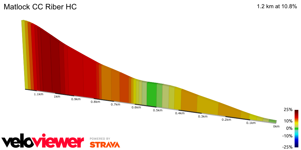 2D Elevation profile image for Matlock CC Riber HC