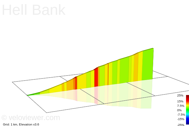 2D Elevation profile image for Hell Bank