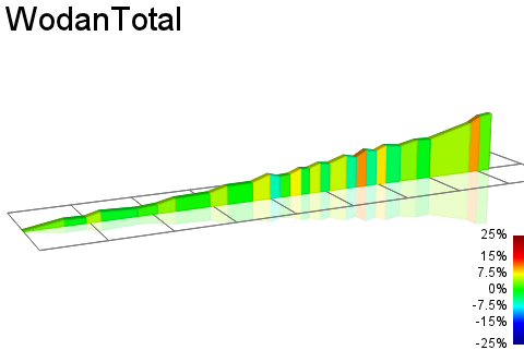 2D Elevation profile image for WodanTotal